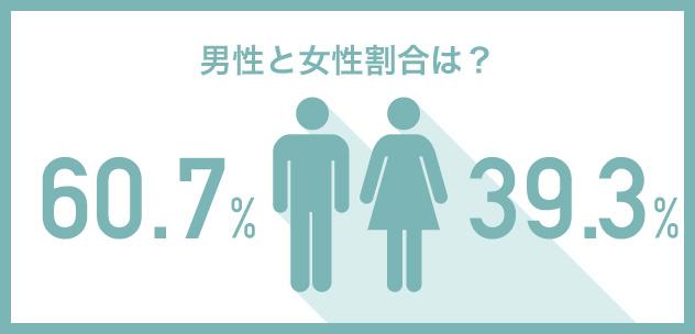 男性と女性の割合は?