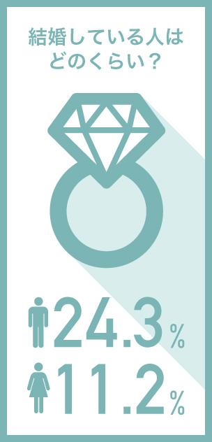 結婚してる人はどのくらい?